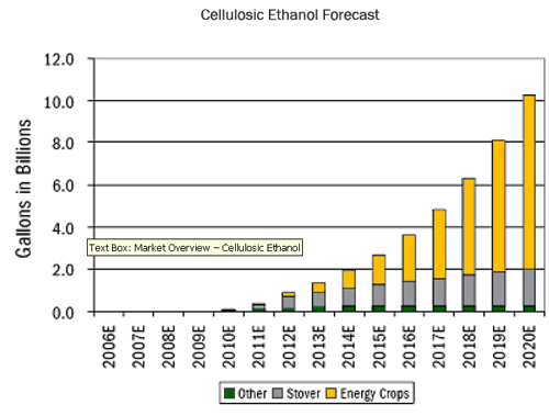 cellulosic-growth.jpg